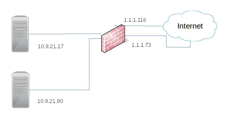 DNAT two web servers through a SRX